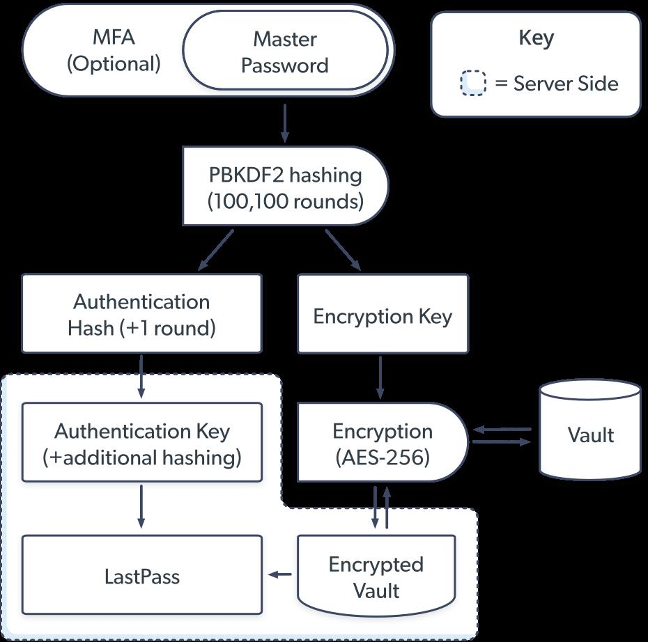 LastPass security protocol diagram